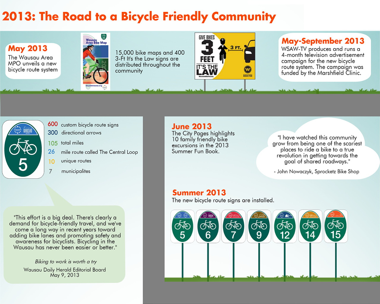 2013: The Road to a Bicycle Friendly Community